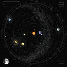 Map of the planets and their rotations!