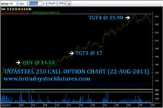 INTRADAY STOCK FUTURES TIPS (22 AUG 2013): TATASTEEL 250 CALL OPT BOUGHT @ 14.50 TGT4 @ 25.90, REACHED PROFIT Rs.11400/- MORE DETAILS CALL @ +91 9941726770 VISIT @ http://www.intradaystockfutures.com/