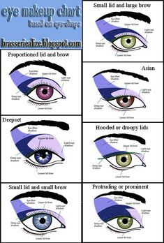 Eye makeup chart eye shape based
