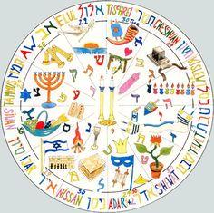 Chronologische Reihenfolge der jüdischen Feste