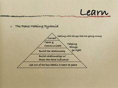 ARBINGER Pyramid of Influence | Home Education | Pinterest ...