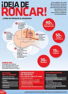 ¡Deja de Roncar! Este problema de salud afecta al 50 por ciento de los mexicanos y provoca perturbaciones del sueño que afectan la vida diaria. Conoce sus consecuencias y algunas recomendaciones. #InfografíaNotimex