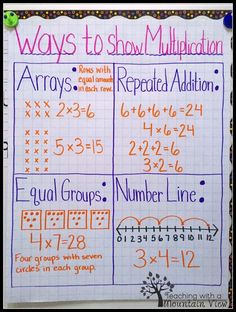 Ways to show multiplication anchor chart.Ways to show multiplication anchor chart. Ways to show multiplication anchor chart.Ways to show multiplication anchor chart. Multiplication Anchor Charts, Math Charts, Teaching Multiplication, Math Anchor Charts, Teaching Math, Math Fractions, Division Anchor Chart, Clip Charts, Common Core Multiplication
