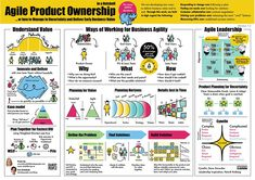 Product Ownership Poster