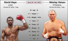 Valuev vs Haye. Contrasting body shapes