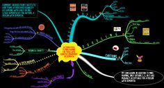 Secondary Alternatives to #Buzan #MindMaps for People with #Dementia or #CognitiveImpairment