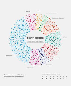 Power Cluster: Knowledge for Action by The Wharton School, via Flickr