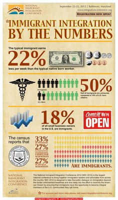 Immigration Infographic 30 - http://infographicality.com/immigration-infographic-30/