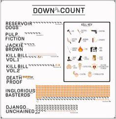 Quintin Kill chart.