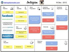Business Model - Instagram