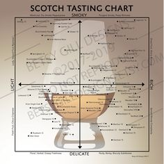 Scotch Tasting Chart Poster for Man Cave or Bar, Gift for Scotch Whisky Drinkers - Farr Jumont Scotch Whisky, Malt Whisky, Whisky Islay, Adobe Illustrator, Michigan, Scottish Gifts, Bar Gifts, Bourbon Drinks, Old Trains