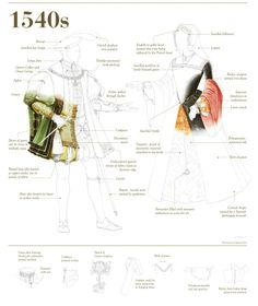 Changing Fashions, 1540's: Key elements of costume change of the era pictured here. [To download the PDF: http://www.royalcollection.org.uk/sites/royalcollection.org.uk/files/tudor_panel_1540s_a1.pdf]