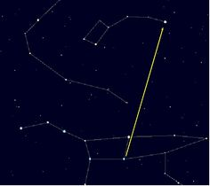 """Using the Big Dipper to find Polaris. If you follow the line of the two outer stars of the bowl, the next bright star is Polaris in Ursa Minor. Mona Evans, """"Absolute Beginners - Start Observing"""" http://www.bellaonline.com/articles/art19759.asp"""