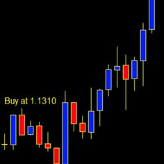 Professional Forex Indicator Supres Best Support And Resistance