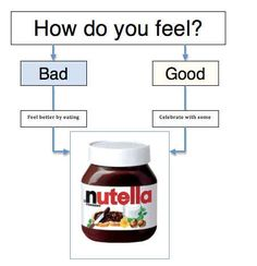 Nutella always make sense: