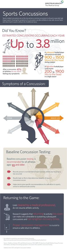 Sports-related concussions are on the rise and are a common occurrence in all sports, especially high impact sports. Knowing the symptoms of a concussion can allow athletes to stay safe, recover faster and return to sports without risk of additional injury