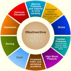 Sleep Apnea Services
