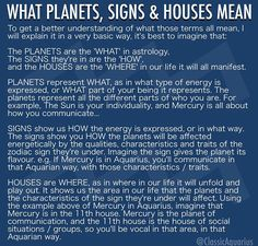 What Planets, Signs, and Houses Mean in Astrology Astrology Planets, Learn Astrology, Tarot Astrology, Astrology And Horoscopes, Astrology Numerology, Astrology Chart, Astrology Zodiac, Astrology Signs, Astrology Houses