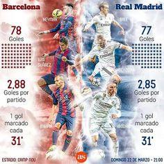 Las cifras del Barça - Real Madrid