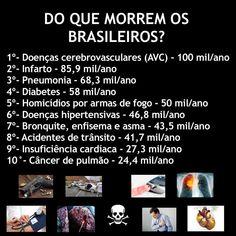 ✔️Olhem esse levantamento, as causas de morte entre os brasileiros, olhem o impacto das doenças cardiovasculares e dos principais fatores…
