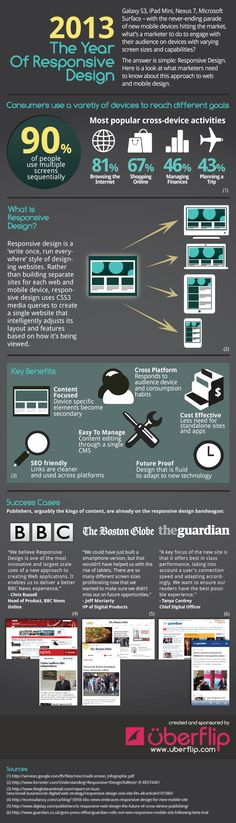 2013 Is the Year of Responsive Design [#Infographic] #b2bcontentmarketing #b2bmarketing #infographics #marketingtrends