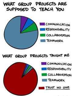Oh group projects, you are up there with spiders on my list. Unless of course all my friends are in my group, then its the most brilliant idea the teacher has ever had. Ever. But then he quickly learns never to do them every again. Hah :)