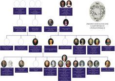 Drzewo genealogiczne Czartoryskich i Poniatowskich