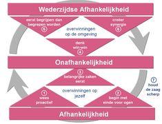 Deze powerpoint afbeelding afbeeldingen figuur figuren bevat: voorbeeld voorbeelden van wat covey coy covie de zeven eigenschappen 7 habits 8e eigenschap leiderschap waarom hoe werkt