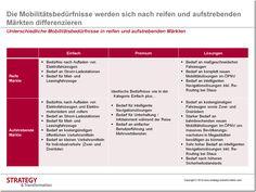 Unterschiedliche Mobilitätsbedürfnisse in reifen und aufstrebenden Märkten: Die Mobilitätsbedürfnisse werden sich nach reifen und aufstrebenden Märkten differenzieren