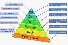 DIREBLOG: #flippedMURCIA: LA VOZ DEL PROFESORADO #flippedEABE #procesoimparable_EDU @flippedlearn