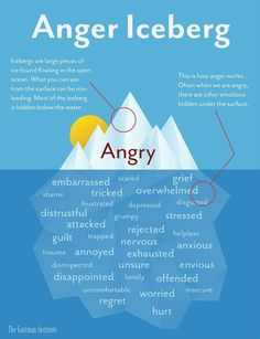"""Sometimes we display our anger to friends, family and others. Usually our anger is a surface emotion on top of something else. Original description: """"The Gottman Institute the anger iceberg talking of anger as a secondary emotion"""" Anger Iceberg, Mental Training, Cpi Training, Training Online, Therapy Tools, Trauma Therapy, Therapy Activities, Coping Skills Activities, Emotional Intelligence"""
