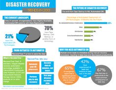 Disaster Recovery Trends in 2013 #Infographic #Cloud #CloudHosting