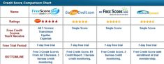 All 3 credit reports free that lenders use for creditworthiness and free credit reports from all 3 bureaus are essential.