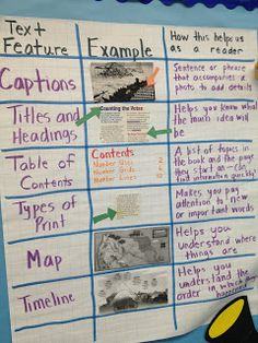 The Common Core Informational Text standards for third grade reading require students to be able to (I have paraphrased the standards): As. Text Feature Anchor Chart, Writing Anchor Charts, Third Grade Reading, Reading School, Teaching Reading, Guided Reading, Second Grade, Learning, Nonfiction Text Features