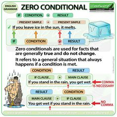 Zero Conditional \ufeff If you leave ice in the sun, it melts. This is an example of a zero conditional sentence. The first part is in the present simple tense and the second part is in the present simple tense too. English Grammar Tenses, Grammar Quiz, Teaching English Grammar, English Grammar Worksheets, Teaching English Online, Grammar Lessons, English Language Learning, Education English, English Vocabulary