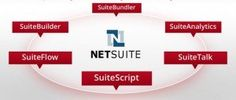 If digitalization is the new way ahead, time-management is the navigator for that road. If we talk about ecommerce, time becomes even more important for any business process.  Ecommerce is by its very nature an instant window of opportunity for sellers and buyers, eradicating the borders of geographies and time zones. #NetSuite_developer, #Webbee, #NetSuite_Connector