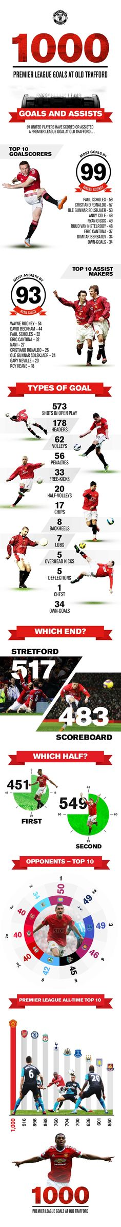 Premier League goals at Old Trafford infographic - Official Manchester United Website Manchester United Team, Official Manchester United Website, Ac Milan, As Roma, Premier League Goals, Blackburn Rovers, Man Utd News, Best Football Team, Sports Wallpapers