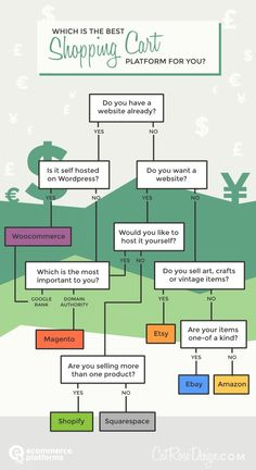 Infographic - Some eCommerce Tips