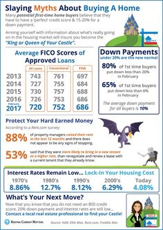 Slaying Home Buying Myths [INFOGRAPHIC]  Some Highlights: -Interest rates are still below historic numbers. -88% of property managers raised their rent in the last 12 months! -The credit score requirements for mortgage approval continue to fall.  View more here: http://www.simardrealtygroup.com/real-estate-advice/slaying-home-buying-myths-infographic  SOURCE KCM  #InfoGraphic #HomeBuying #ExpRealty #SimardRealtyGroup