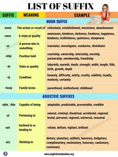 List of Suffix: Most Common Suffixes with Meaning and Examples - English Study Online English Grammar Tenses, Teaching English Grammar, Grammar And Punctuation, English Writing Skills, English Vocabulary Words, English Language Learning, English Phrases, Learn English Words, English Study