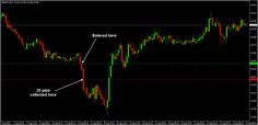 An easy short at GBPJPY M15 chart with nice 20 pips profit ;)