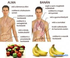 Banana contains three natural sugars such as sucrose, fructose and glucose combined with fiber. Banana is considered to be the substantial boost of energy. A banana is equal to strenuous 90 minutes… Health And Nutrition, Health And Wellness, Health Care, Health Foods, Vegetable Nutrition, Sports Nutrition, Nutrition Tips, Health Fitness, Healthy Tips