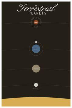 The Planets Series: The Terrestrial Planets - 11x17 Scientific Infographic Minimalist Poster Art. $18.00, via Etsy.