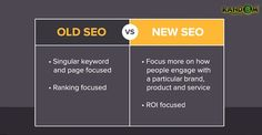 Now from some year ‪#‎SEO‬ has changed, every ‪#‎digitalmarketing‬ firm should be known about what's need to change for SEO strategy. Get more ☞ http://www.randomsoftsolution.com/search-engine-optimization/