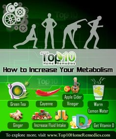 Prev post1 of 3Next Metabolism is the chemical process by which the body converts the food you eat and drink intoenergy. The body needs this energy to function and allow you to go about your day-to-day activities. It is also needed when the body is at rest, to perform tasks like breathing, circulating blood throughout