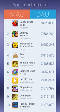 Heyzap Launches An AppData-Like Leaderboard For Mobile Games With UserCounts