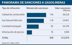 Mala calidad del combustible, principal multa a gasolineras Bar Chart, Bar Graphs