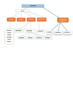 sustantivos - clases Line Chart, Bar Chart, Diagram, Bar Graphs