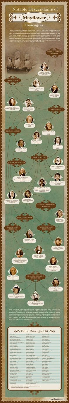 notable Mayflower descendants - includes entire passenger list | Archives.com: