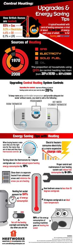 Dean-Stanton-Infographics1-750x2500 Central Heating Energy Saving Tips
